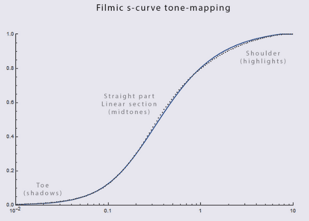 filmic s curve tone mapping