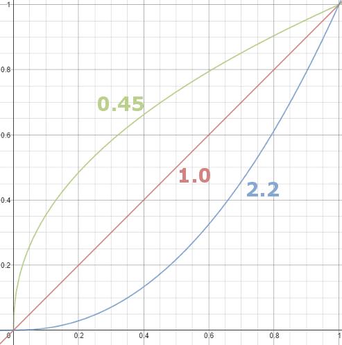 gamma curve